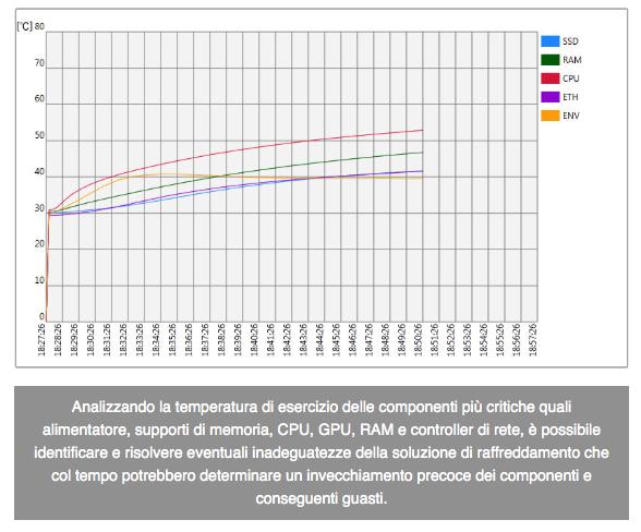 Grafico temperature